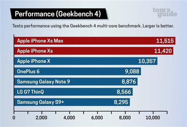 苹果A12仿生芯片性能实测:超越骁龙845