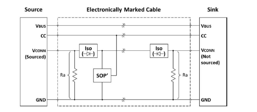 用于大电流PD快充的USB-C电子标签线缆设计