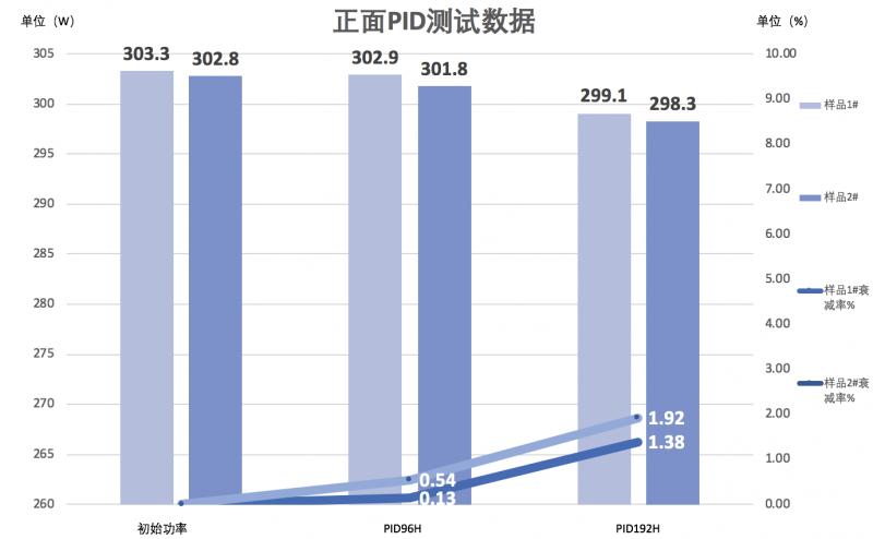 爱旭荣获首张双面PID证书