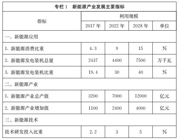 到2022年 山东太阳能产业产值力争达到500亿元
