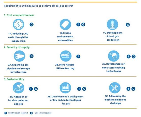 全球天然气报告2018