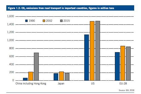 德国能源—全球背景下的现状、展望和定位