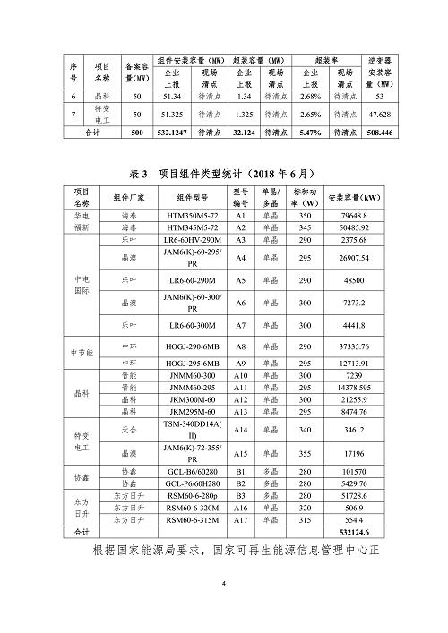 芮城光伏发电应用领跑基地运行监测月报(8月)