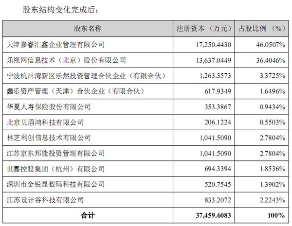 乐视电视业务乐融致新拍卖2.4亿元:乐视网失去控制权