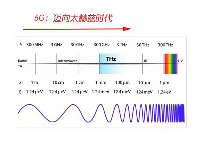 5G还未尝鲜便开始畅想6G了?