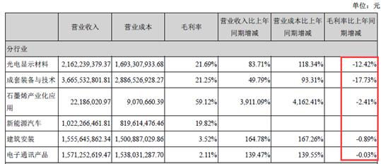受限于政策压力 东旭光电上半年毛利率同比下滑17.73%