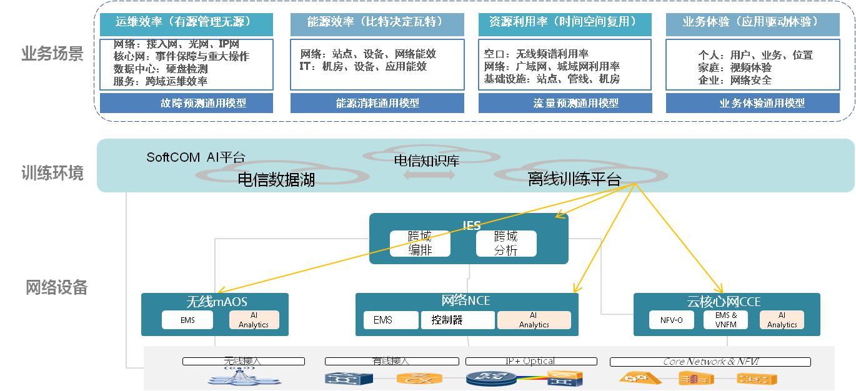 自治网络与服务2.0