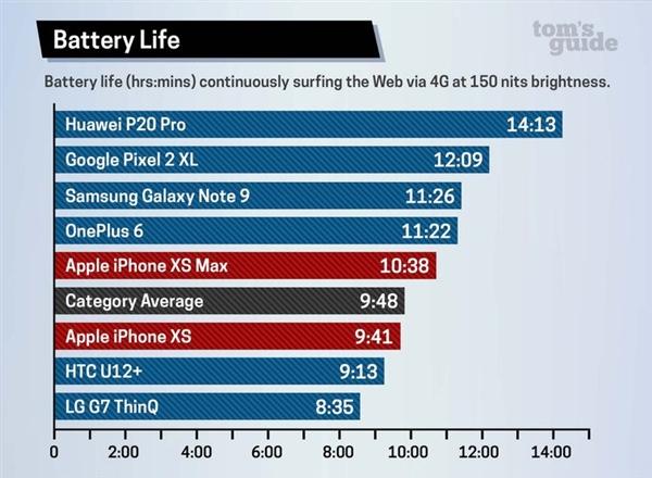 iPhone XS/XS Max电池续航实测:4G上网时长不如iPX持久