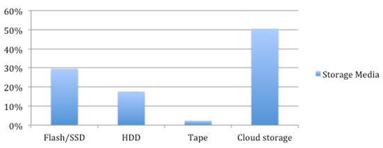 调查表明云存储将进一步增长