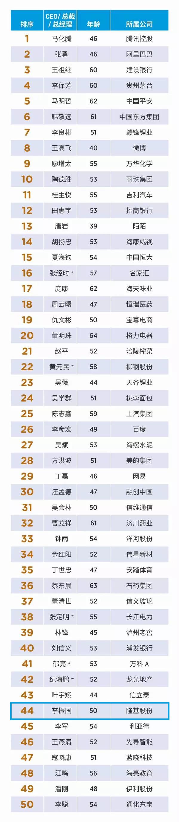 隆基股份总裁入选福布斯2018中国上市公司50位最佳CEO榜