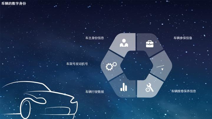 区块链技术应用:兼谈国庆出行安全的思考