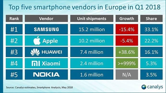 联想摩托罗拉手机想靠5G翻盘 还想远征欧洲争锋印度