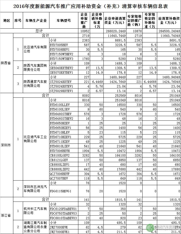 51亿元!工信部公示2016年及2017年新能源车补贴补充清算结果