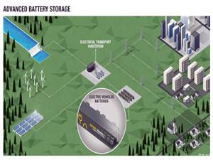 雷诺计划建立先进的电池储能系统 总容量将达7万千瓦时