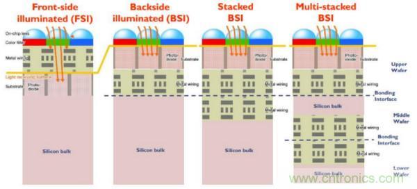 CMOS图像传感器产业现状