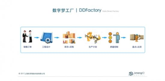 积梦智能发布数字梦工厂 助力中小企业实现数字化生产