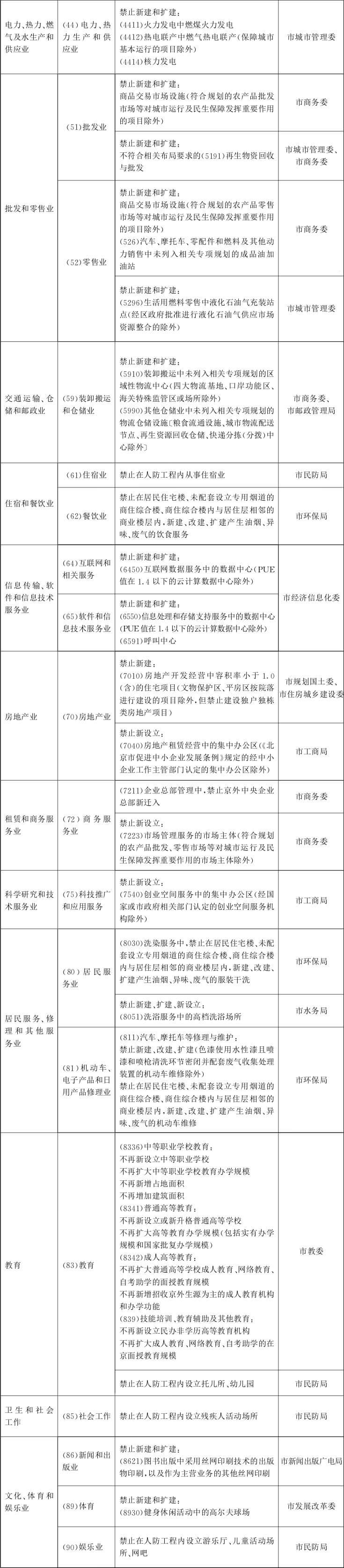 北京城市副中心禁止新扩建风力发电项目