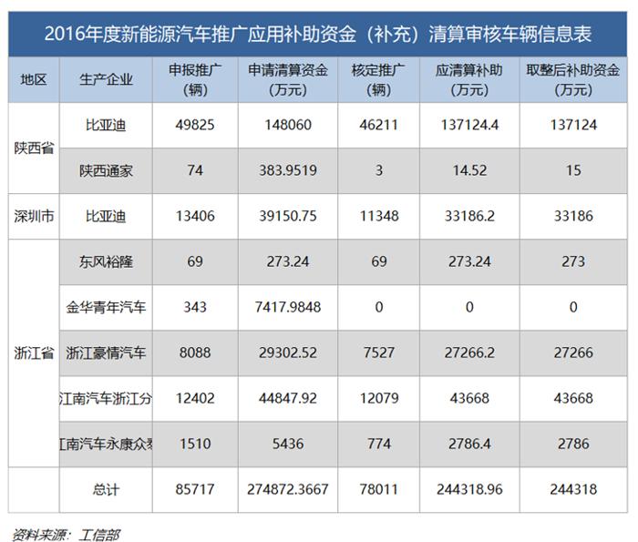 工信部2016/17年新能源汽车补贴补充清算:比亚迪等共获约51亿元