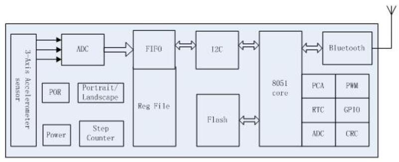 矽睿科技发布智能传感器QMS7912 集传感、处理和通信于一体