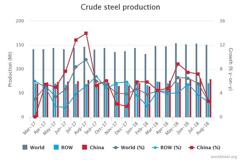 世界钢铁协会:8月全球粗钢产量同比增长2.6%