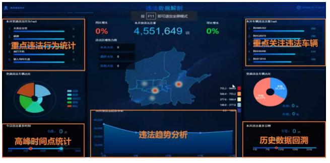 海康威视:AI Cloud架构下的城市智能交通管理