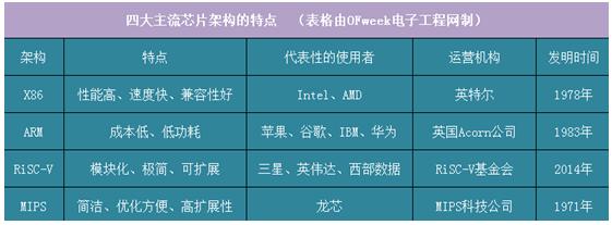 当今四大主流的芯片架构有哪些特点?