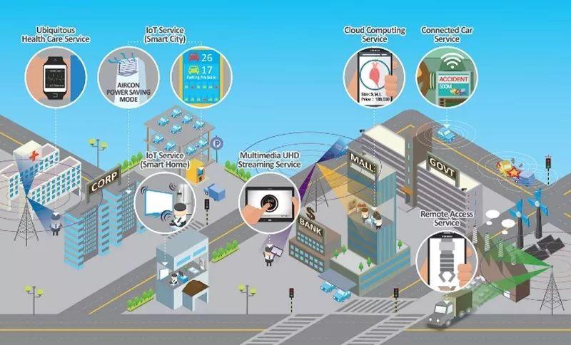 智能连接:5G与人工智能、物联网等技术的超级融合