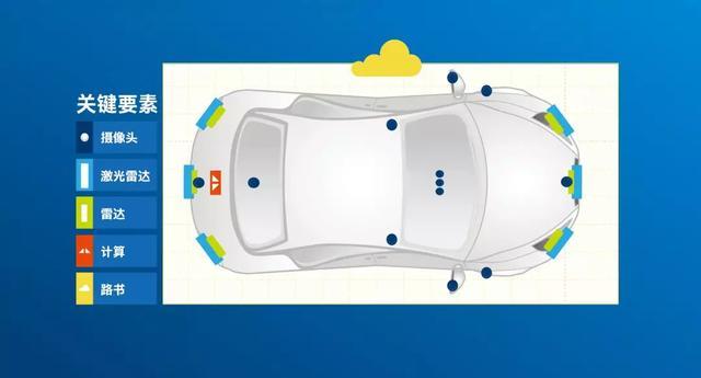 传感器让自动驾驶汽车眼观四面耳听八方