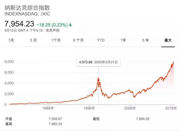 2018的区块链泡沫,正重蹈1998年的大破灭