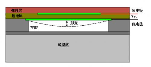 屏下指纹再添异彩!上海思立微电子突破超声新技术