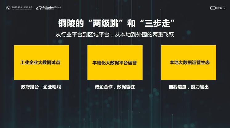 阿里云发布全国首个城市级ET工业大脑平台