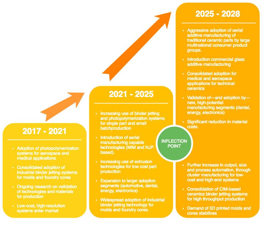 生产驱动的陶瓷AM市场预计在2028年达到36亿美元