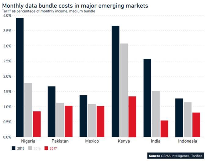 全球移动趋势洞察:消费者与移动网络的八大关键趋势