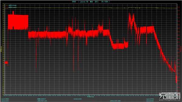 大提升!苹果iPhone XS Max无线充电时间终于缩短至3小时内