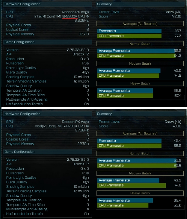 i9-9900K《奇点灰烬》性能曝光:最多提升22%