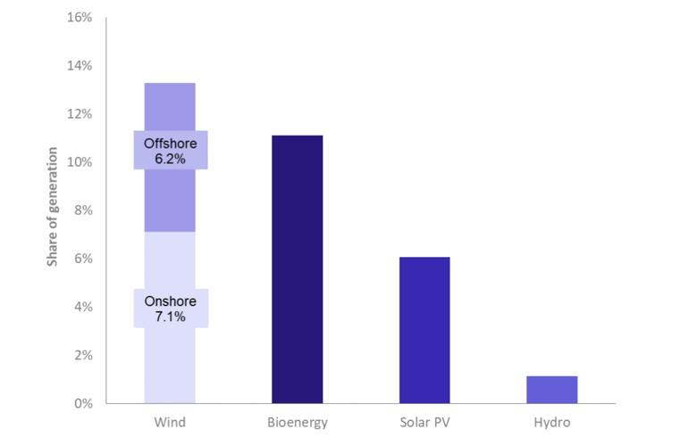 二季度英国可再生能源份额达到创纪录的31.7%