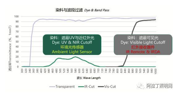 LED封装材料的应用现状和发展趋势(上)