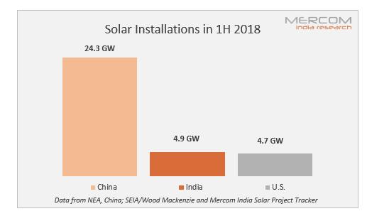 上半年印度超越美国成为全球第二大太阳能市场
