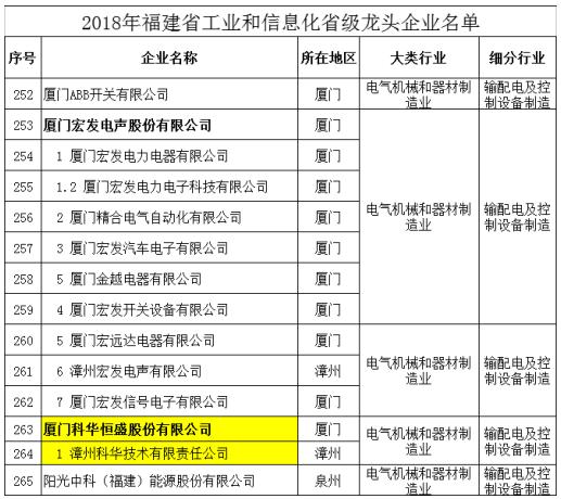 科华恒盛荣登福建省龙头企业榜单