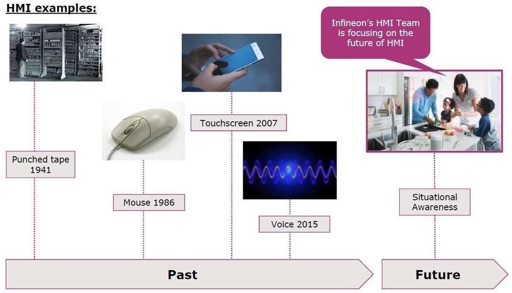 智慧生活从传感器开始 软硬结合打造最佳应用系统