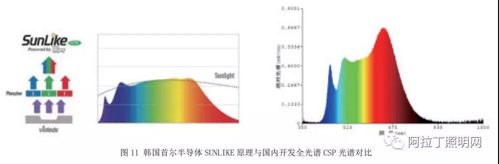 LED封装材料的应用现状和发展趋势(下)