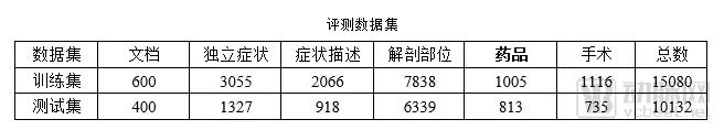 中文电子病历数据挖掘标准化时代,医渡云如何抢坐头把交椅?