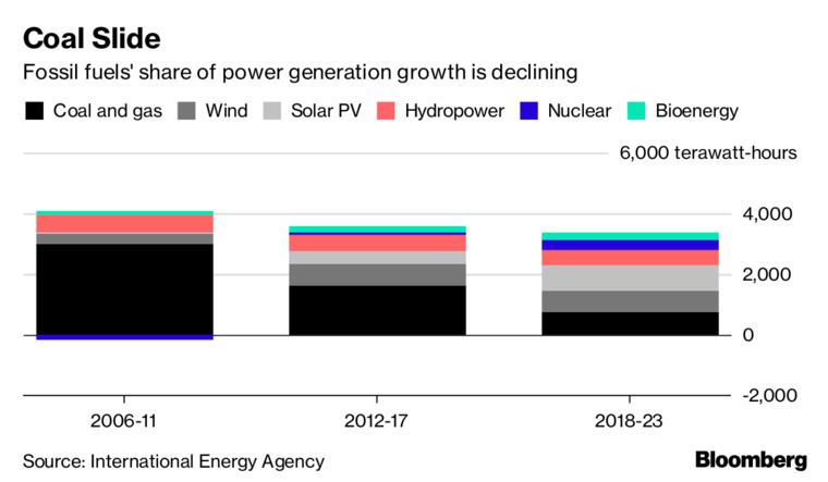 到2023年全球将新增清洁能源容量超1万亿瓦