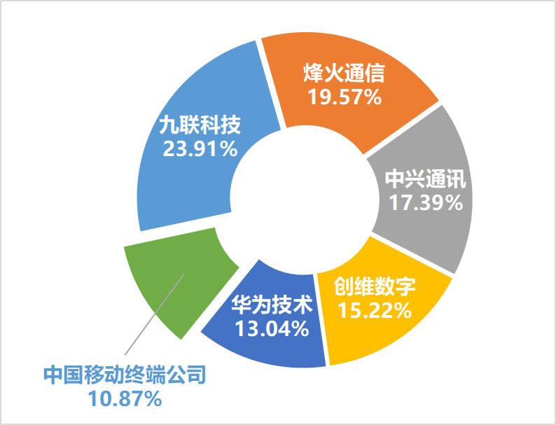 烽火、中兴、华为等分食中国移动2000万台智能机顶盒大单