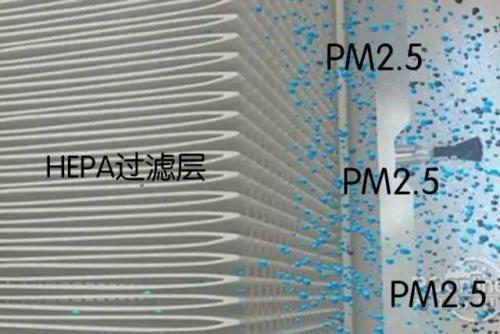 进店防忽悠:空气净化器必须懂的技术指标