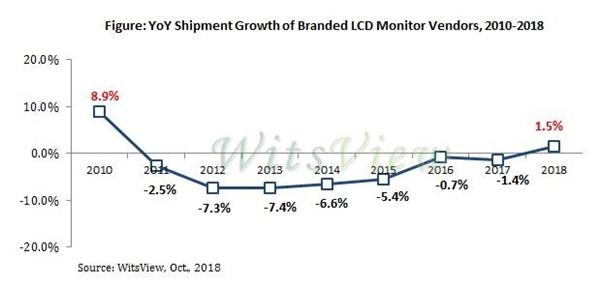 7年来首度提升!2018年显示器出货量成长1.5%