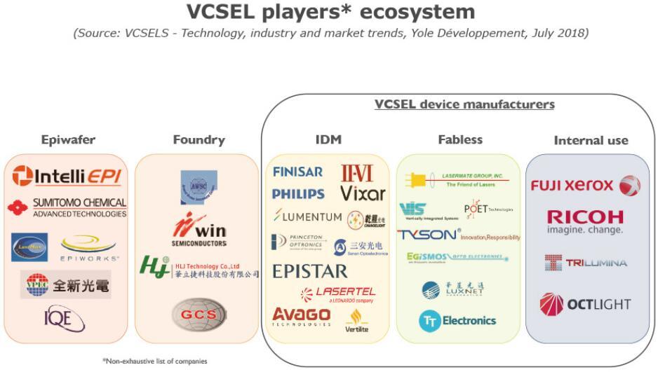 VCSEL获市场广泛追捧 Veeco助力3D传感应用