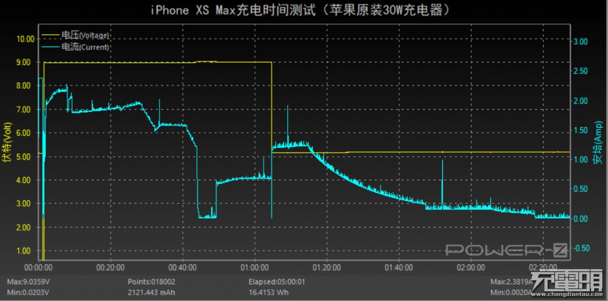为什么半小时充电50%的iPhone XS Max,两个多小时才充满?