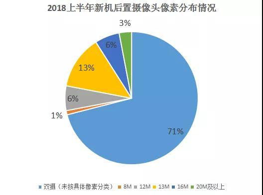 上半年手机摄像头大盘点:后置双摄占比高达71%