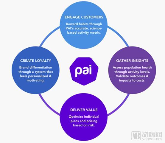 医疗健康软件技术公司Pai Health,获900万美元C轮融资